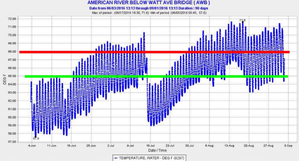 colder-water level outlet. Figure 5. Water temperature in the American River at Watt Avenue in 2016. Green line is normal objective. Red line is relaxed standard for drought years.
