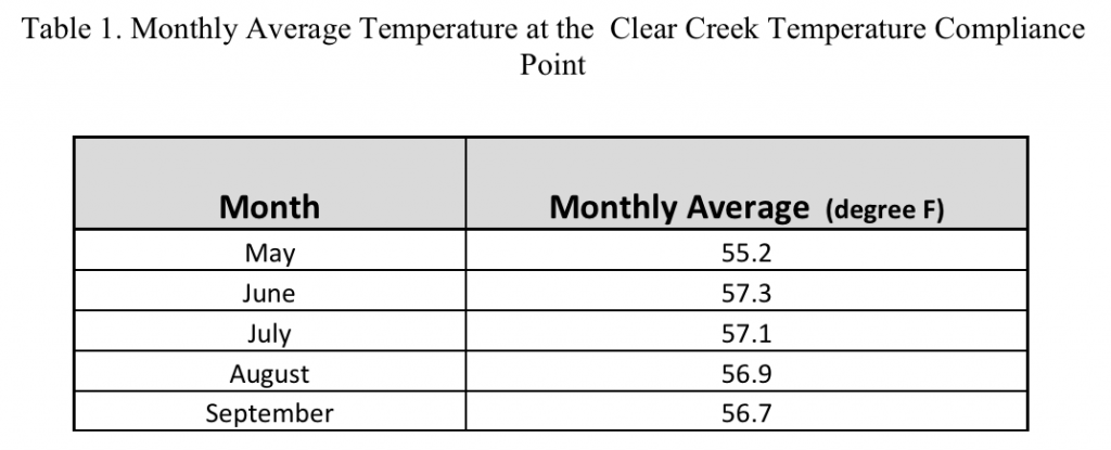 Chart 2. Summary of 2015 spring-summer monthly average temperature at Clear Creek compliance point.