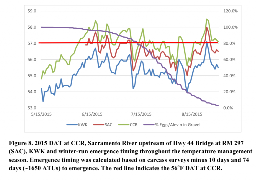 Chart 3. Summer 2015 spring-summer water temperatures at compliance locations. Note the red line is one degree above the target 56°F they noted.