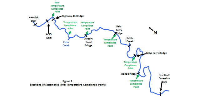 Chart 1. Map of 60 miles spawning reach below Keswick Dam on Sacramento River. Various temperature compliance points are noted. The NMFS BO specifies Bend Bridge with relaxation allowed in drier years. In 2015 the compliance point was above Hwy 44 bridge. Clear Creek 58F DAT was the compliance point in spring 2016. Balls Ferry 56°F is present compliance point in summer 2016.