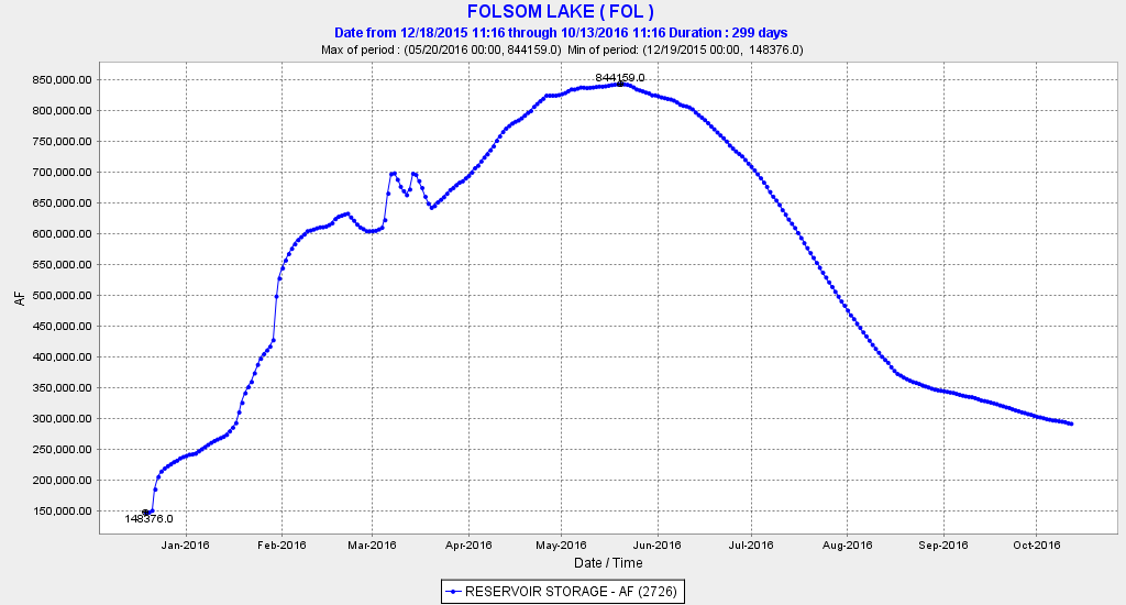 Figure 1. Folsom Lake storage in acre-ft in 2016. Maximum is 975,000 acre-ft. (Note: flood control limits in spring often keep the reservoir from filling.)