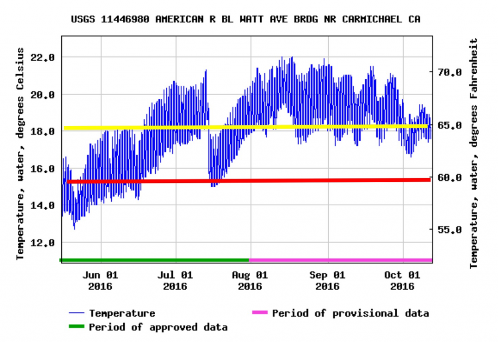 Figure 3. Summer to early fall water temperatures in the lower American River in 2016. Yellow line is target maximum-allowed standard. Red line is recommended maximum-allowed holding temperature limit for adult Chinook salmon.