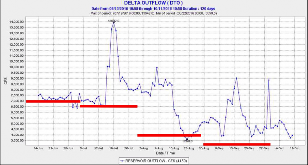 Figure 3. Delta outflow in summer 2016. Red lines denote Delta outflow standards for a Below Normal water year. Higher outflows than prescribed after mid-July were required to meet salinity standards.