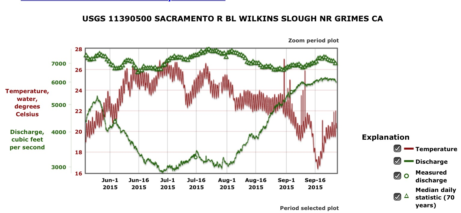October 2016 california fisheries blog chart 4 water temperature and river flow at wilkins slough at rm 125 on the geenschuldenfo Image collections
