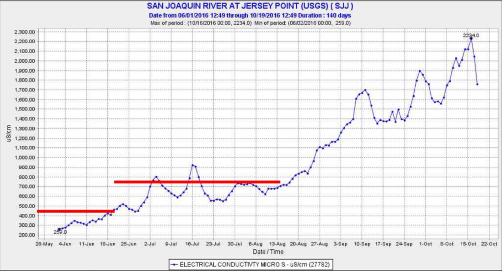 Figure 4. Salinity (EC) at Jersey Point in the San Joaquin channel of the west Delta in summer 2016. Red lines denote salinity standards applicable at Jersey Point in summer 2016.