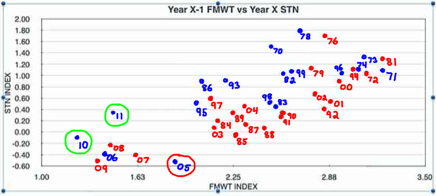 Figure 2. Strong Stock Recruitment relationship. Fall to next summer abundance plotted using log of numbers. Summer Townet (STN) Index in June. Fall Midwater Trawl (FMWT) Index in Sep-Dec. Blue years – wet; red years – dry. Year 05 suffered from low number of spawners and high exports. Years 2010 and 2011 (green circles) were wetter with low exports under OMR restrictions – gave us some hope, but operations in following 4 years of drought ended that, as the past several years points have been at bottom left. (Source: http://calsport.org/fisheriesblog/?p=810 )