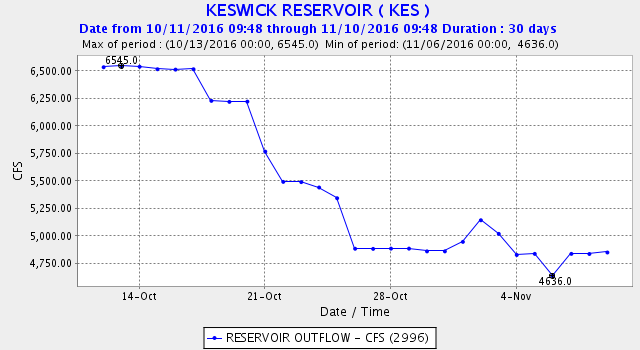 Figure 4. Release of water from Shasta/Keswick to upper Sacramento River near Redding, fall 2016.
