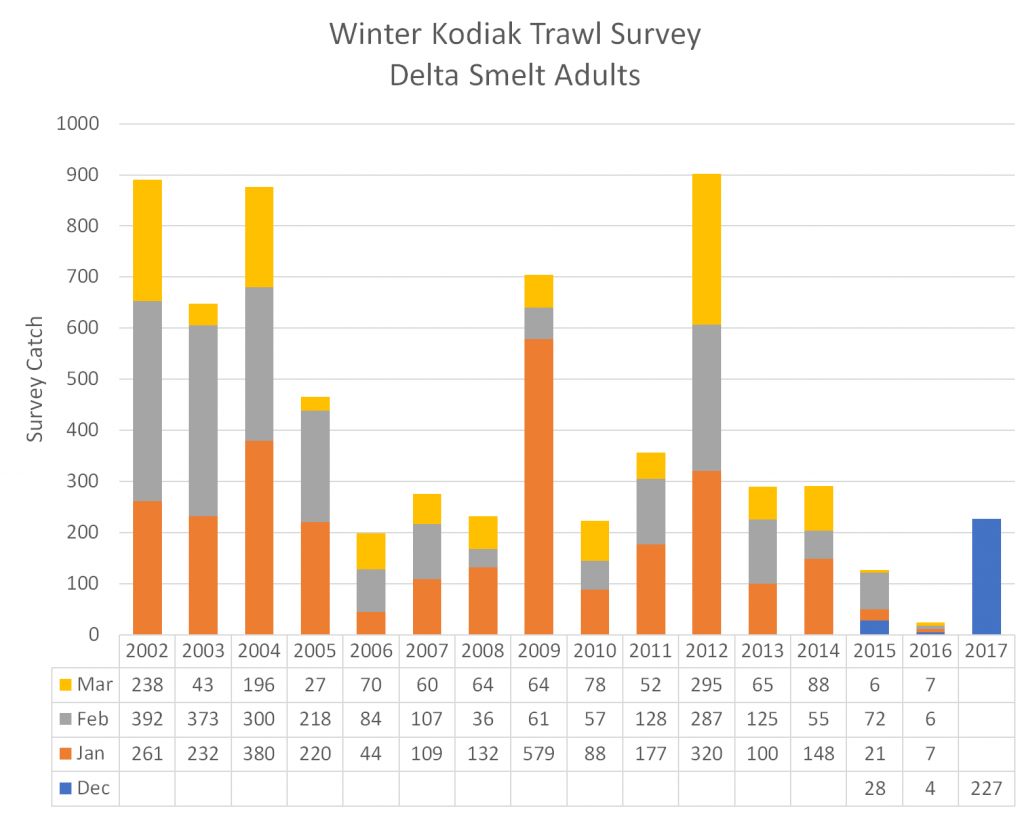 Figure 3. Winter Kodiak Trawl Index of Delta smelt 2002-2016, including December 2016 (Water Year 2017). December surveys were not conducted from 2002 to 2014.