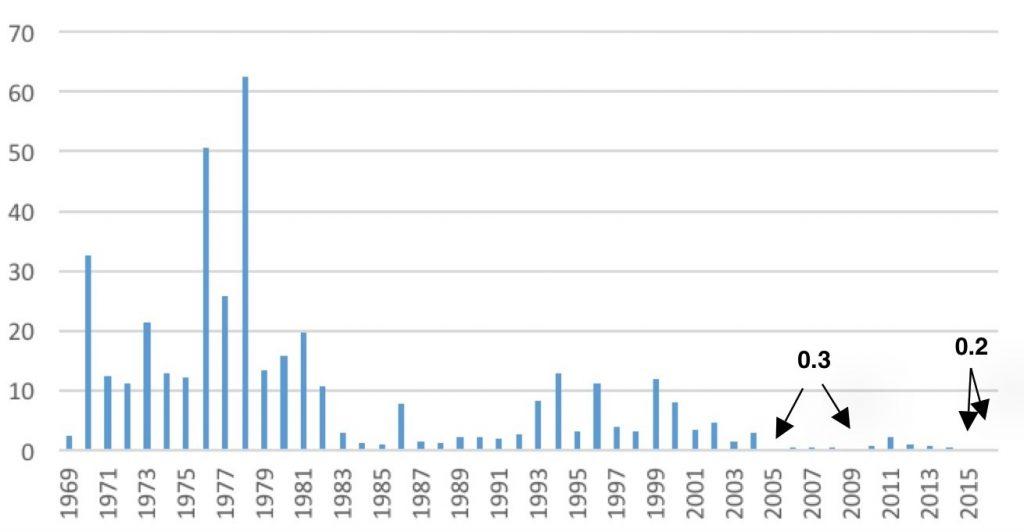 Figure 1. Summer Townet Index for Delta smelt 1969-2016.