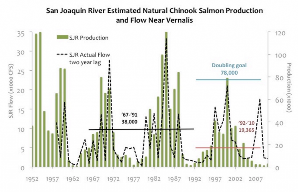Figure 1. San Joaquin salmon production 1957-2010 as related to flow two years earlier. Source: Appendix C, SWRCB 2012.