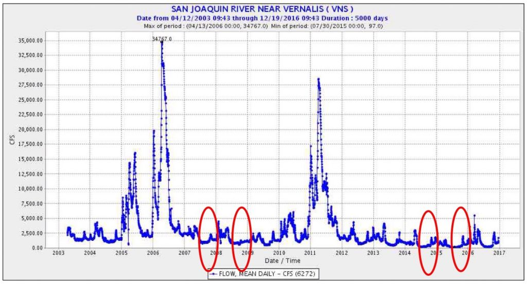 Figure 4. San Joaquin River flow 2003-2016 at Vernalis (downstream of confluence with Stanislaus, Tuolumne, and Merced rivers). Red circles denote drought years lacking adequate fall flow prescriptions.
