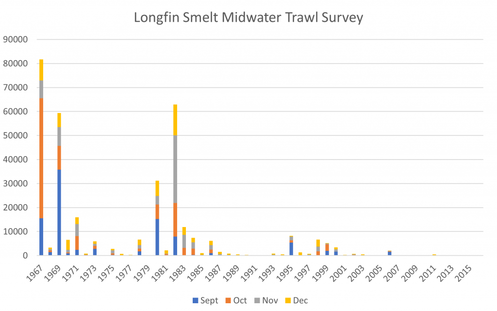 sSouth Delta xEexport fish salvage facilities. Figure 1. Longfin smelt Fall Midwater Trawl indices 1967-2016. Source: CDFW.
