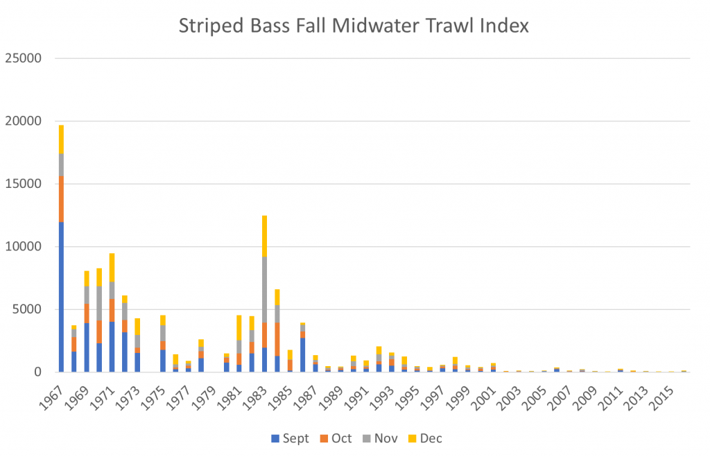 Figure 2.  Striped bass Fall Midwater Trawl Survey Index 1967-2016.  (Data Source )