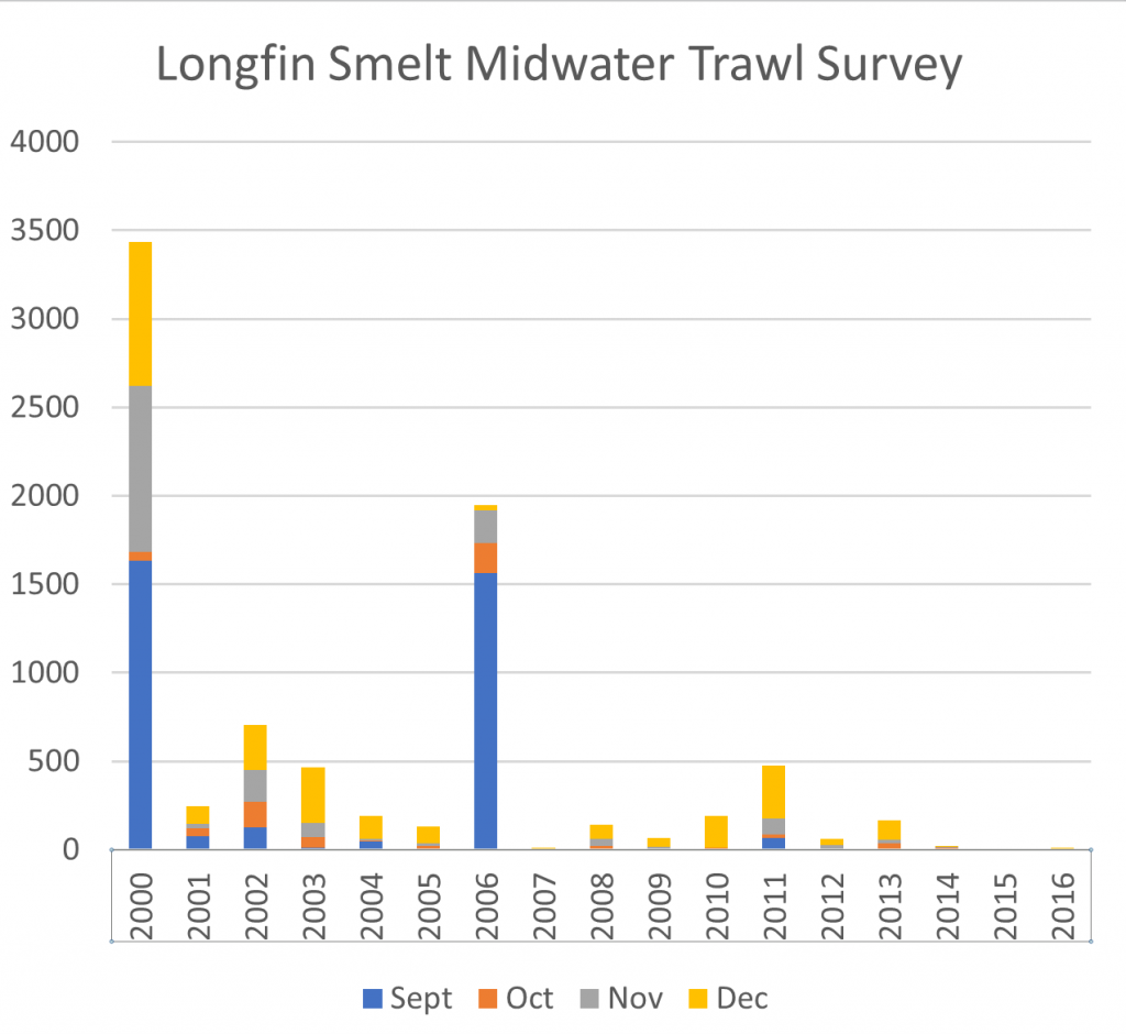 Figure 2. Longfin smelt Fall Midwater Trawl indices 2000-2016. (Note: 2007=13; 2015=4; 2016=7) Source: CDFW.