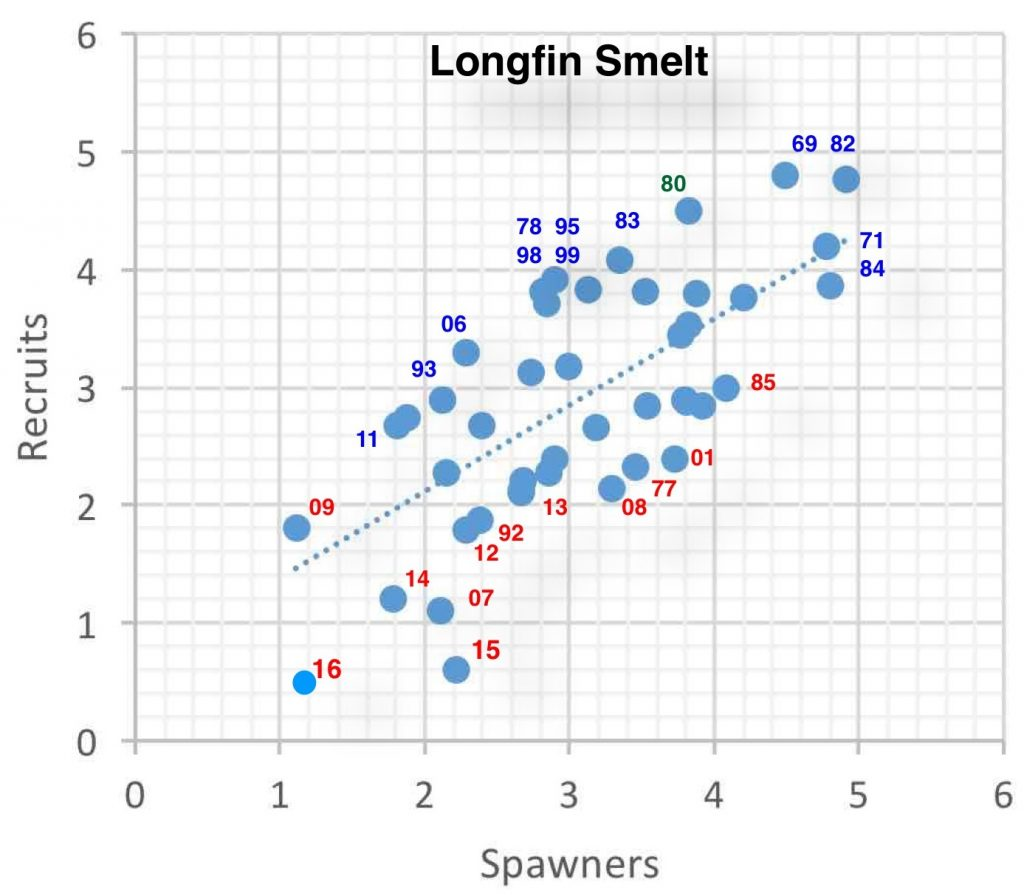 Figure 3. Longfin smelt Fall Midwater Trawl Index (Recruits) vs two-year-prior index (Spawners), log10 scales. Wet years are blue labelled; dry years are red labelled.