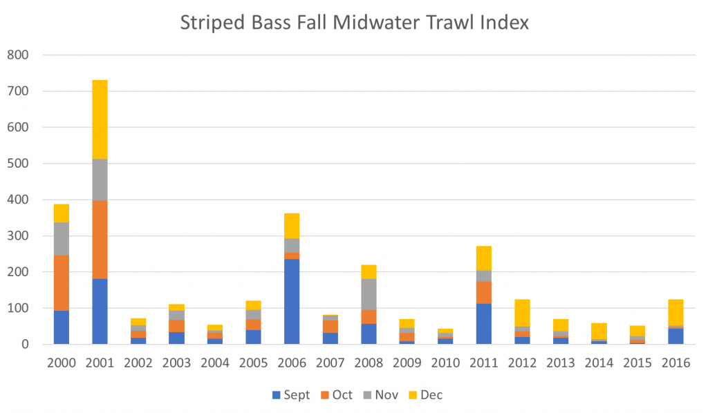 Figure 3.  Striped bass Fall Midwater Trawl Survey Index 2000-2016. (Same source as Figure 2)