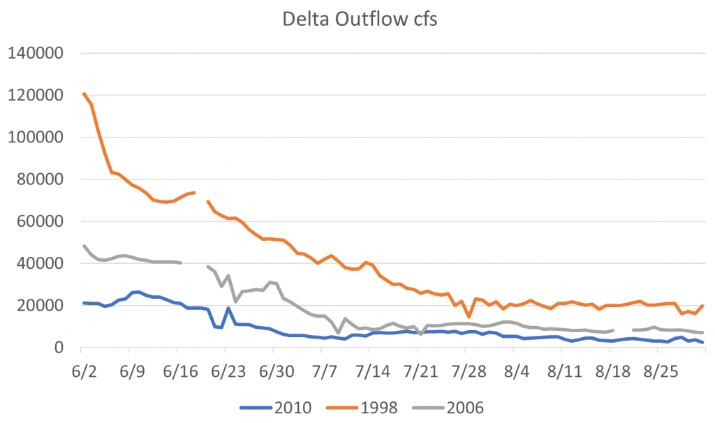 Figure 6.  June through August Delta outflow in 1998, 2006, and 2010.