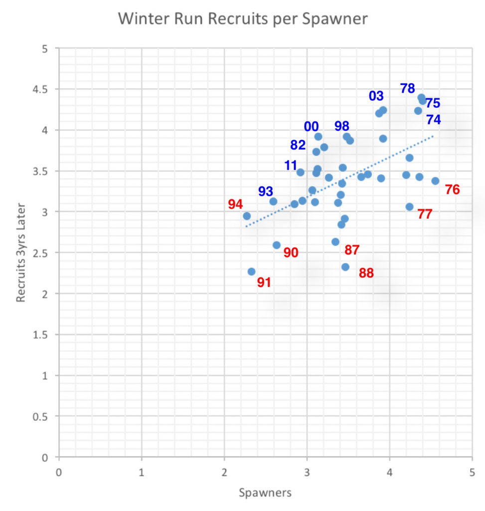 Figure 3. Winter-run Chinook spawners versus number of spawners three years later (recruits) for years 1974 through 2012. Selected wet year spawn dates shown in blue. Selected dry year spawn dates shown in red. (Data source: http://www.dfg.ca.gov/fish/Resources/Chinook/CValleyAssessment.asp)