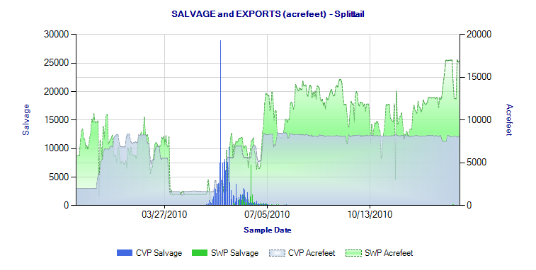 Figure 3.  Splittail salvage in 2010.  Export rate for federal and state pumping plants.  (Source )