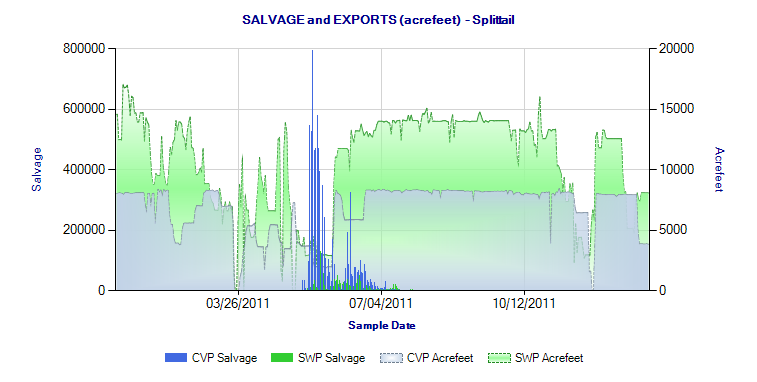 Figure 4.  Splittail salvage in 2011.  Export rate for federal and state pumping plants.  (Source )