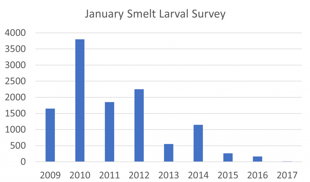 Catch of longfin smelt in January Smelt Larval Survey 2009 to 2017. Data Source: http://www.dfg.ca.gov/delta/data/sls/CPUE_Map.asp .