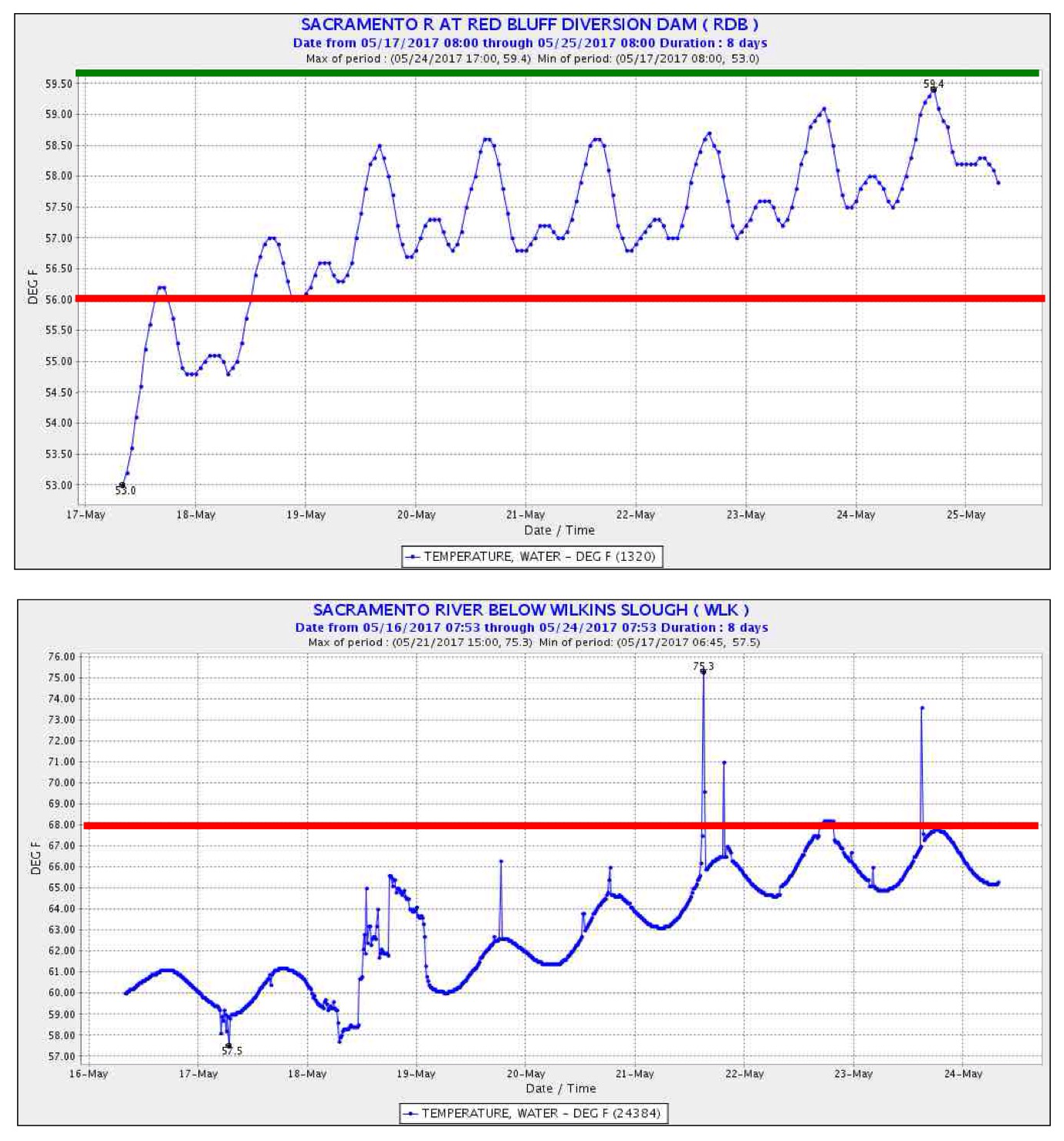 June 2017 california fisheries blog sacramento river water temperature at a red bluff river mile 240 and b wilkins slough river mile 125 during may 2017 red lines depict basin plan geenschuldenfo Image collections