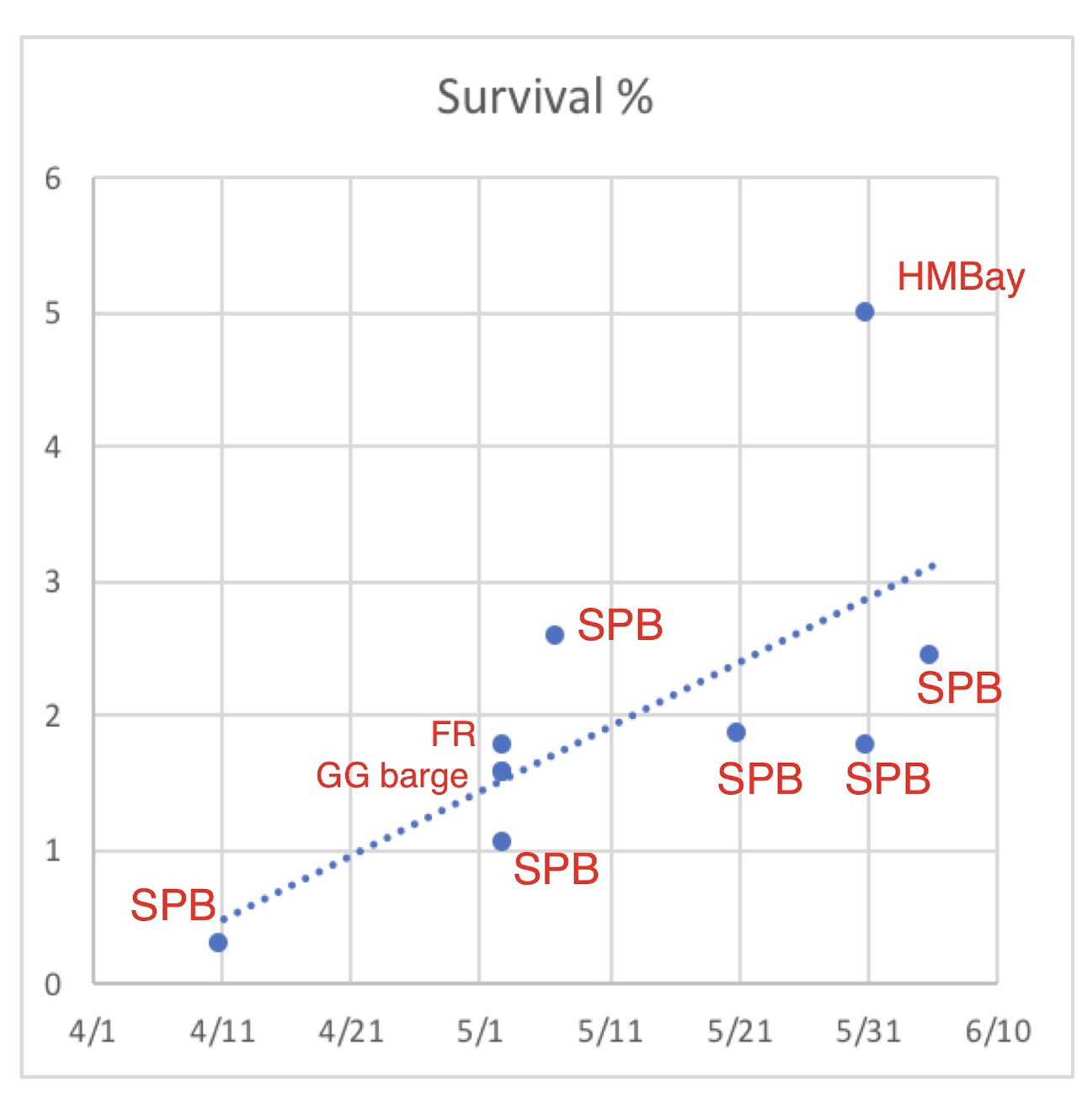Figure 1. Survival rates for brood year 2011 Feather River Hatchery smolts released in spring 2012. GG is Golden Gate. SPB is San Pablo Bay. FR is Feather River. HMBay is Half Moon Bay along the coast south of San Francisco.