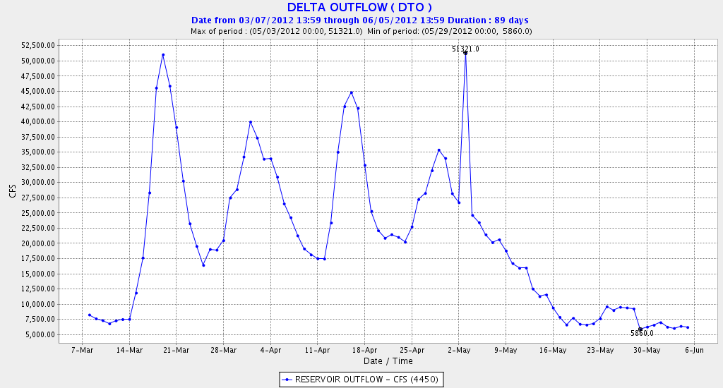 Figure 2. Delta outflow in spring 2012.
