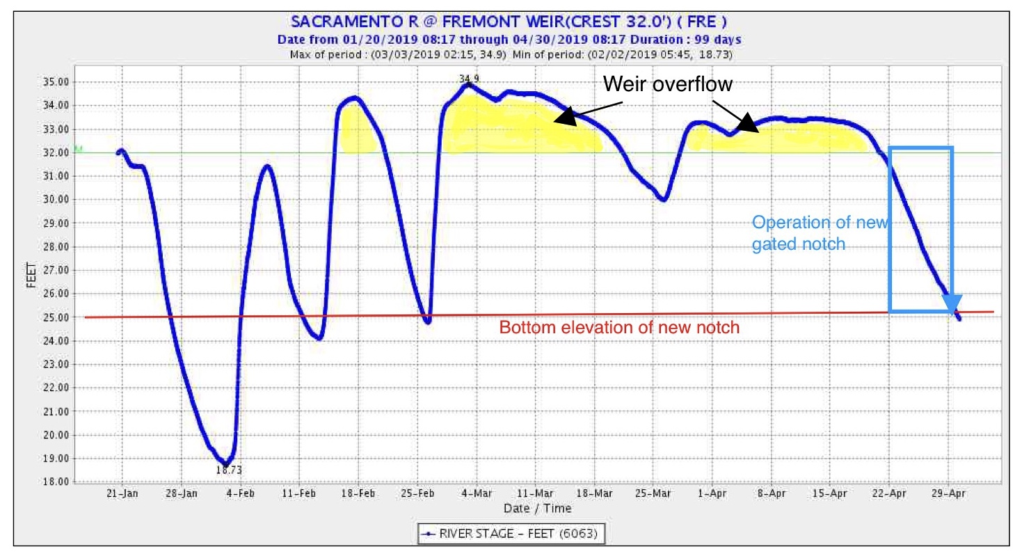 Figure 4. Water elevation of Sacramento River at Fremont Weir in winter-spring 2019. Top of weir is at 32-ft elevation. Bottom of new notch is at 25-ft elevation. Extended operation of new notch would have occurred from April 22-28.