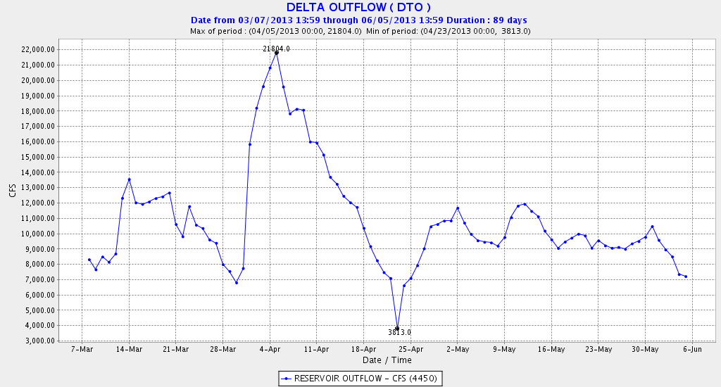 Figure 6. Delta outflow in spring 2013.