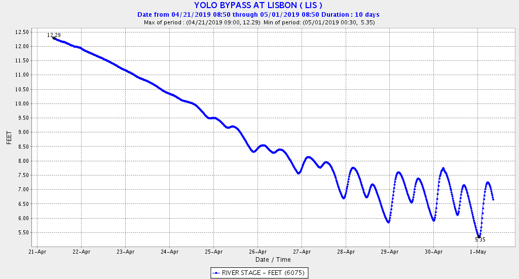 Figure 6. Water elevation in mid Yolo Bypass during Bypass draining in last week of April 2019.