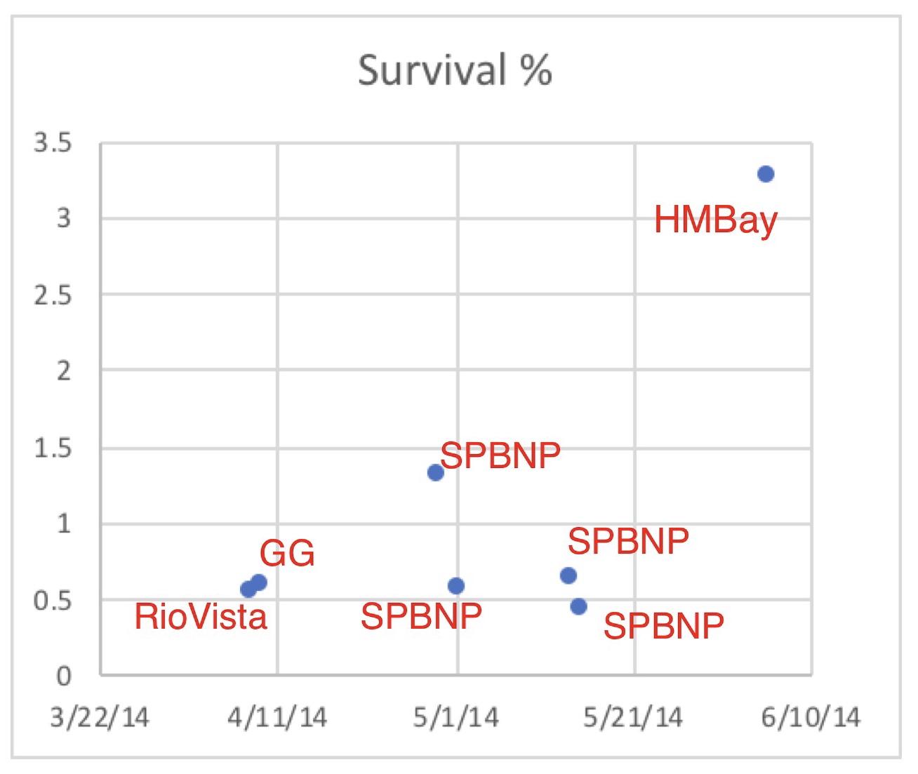 Figure 7. Survival rates for brood year 2013 Feather River Hatchery smolts released in spring 2014. GG is Golden Gate. SPBNP is San Pablo Bay net pen. Rio Vista is North Delta. HMBay is Half Moon Bay.