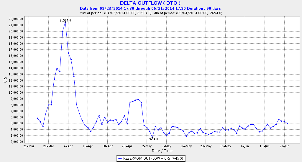 Figure 8. Delta outflow in spring 2014.