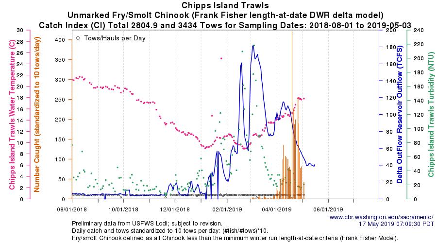 Figure 5. Trawl catch of juvenile salmon at Chipps Island near Antioch in Suisun Bay winter-spring 2019.