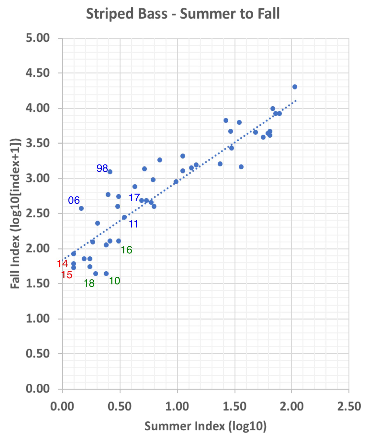 Figure 3. Striped bass Fall Midwater Trawl Survey Index (log10[index+1]) versus prior Summer Townet Index (log10). Select years labeled, with color of number showing year type: blue=wet, green=normal, and red=critically dry.