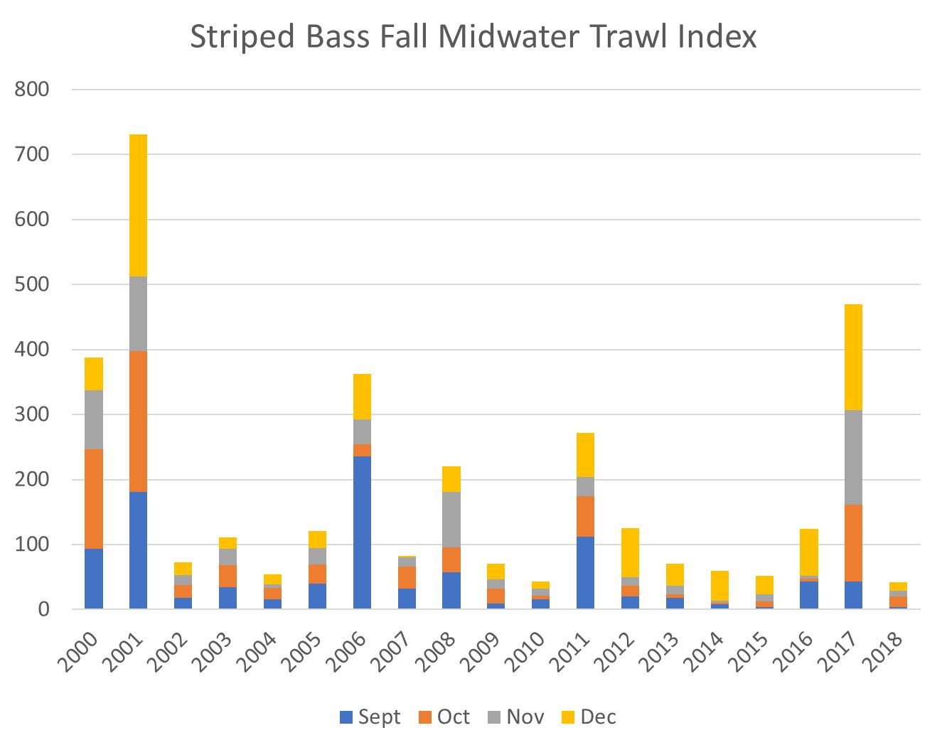 Striped Bass | California Fisheries Blog