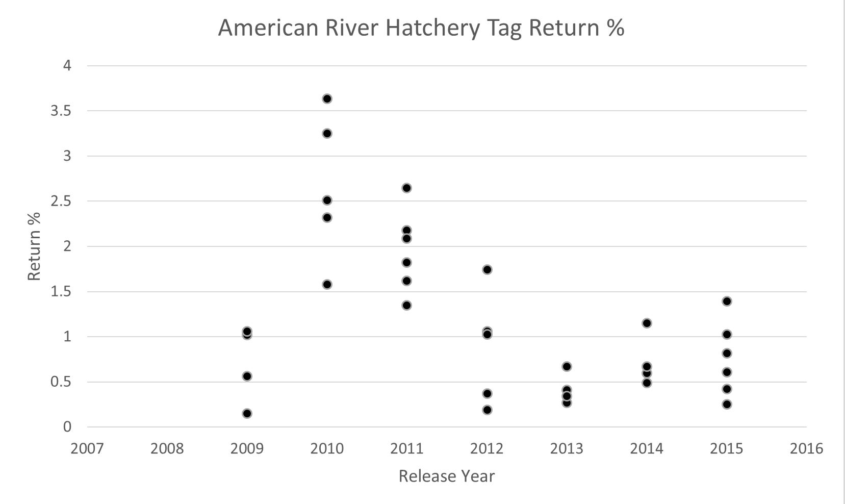 Figure 3. American River Hatchery smolt release group survival (%return) for 2009 to 2015. Data Source: https://www.rmis.org/.