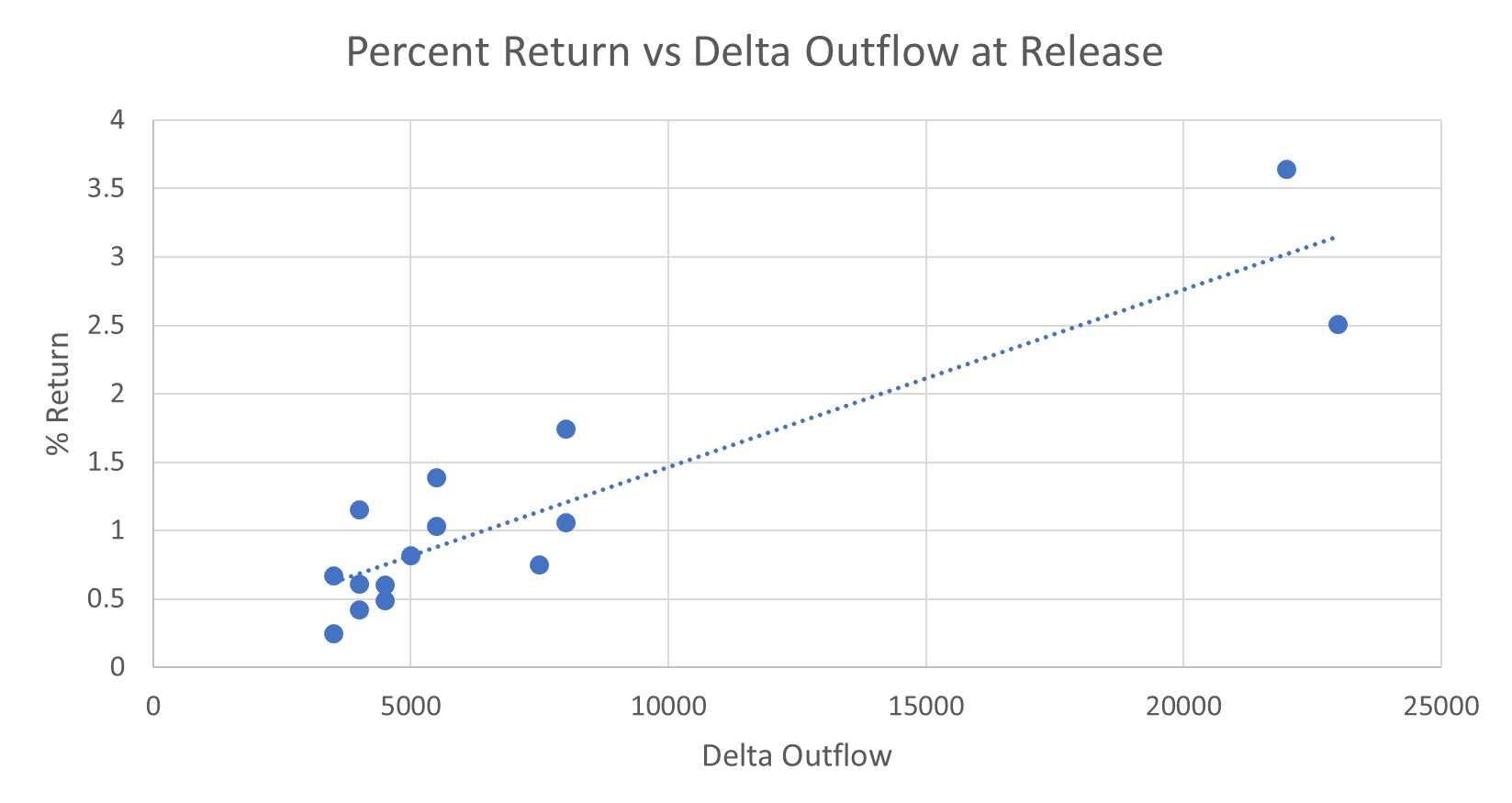 Figure 5. Smolt Bay-pen release group survival rate versus Delta outflow at the time of release.