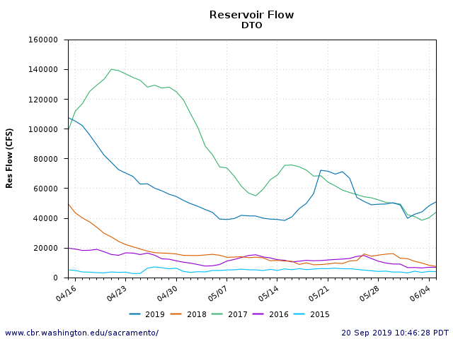 Figure 7. Delta outflow spring 2015-2019.