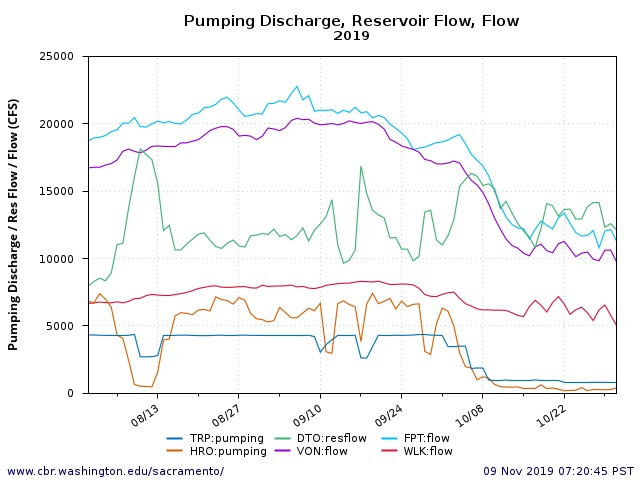 Figure 1. Delta Exports (TRP and HRO) and Outflow (DTO), and Lower Sacramento River flow at Wilkins Slough (WLK), Verona (VON), and Freeport (FPT).