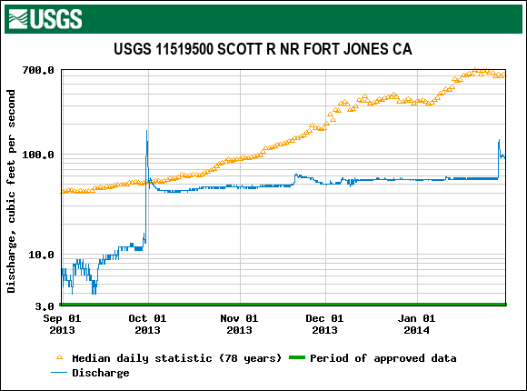 Figure 5. USGS gaged daily average flow (log scale) in lower Scott River, Klamath River tributary, 9/1/2013-2/1/2014, with 78 year average daily median flow for that date.