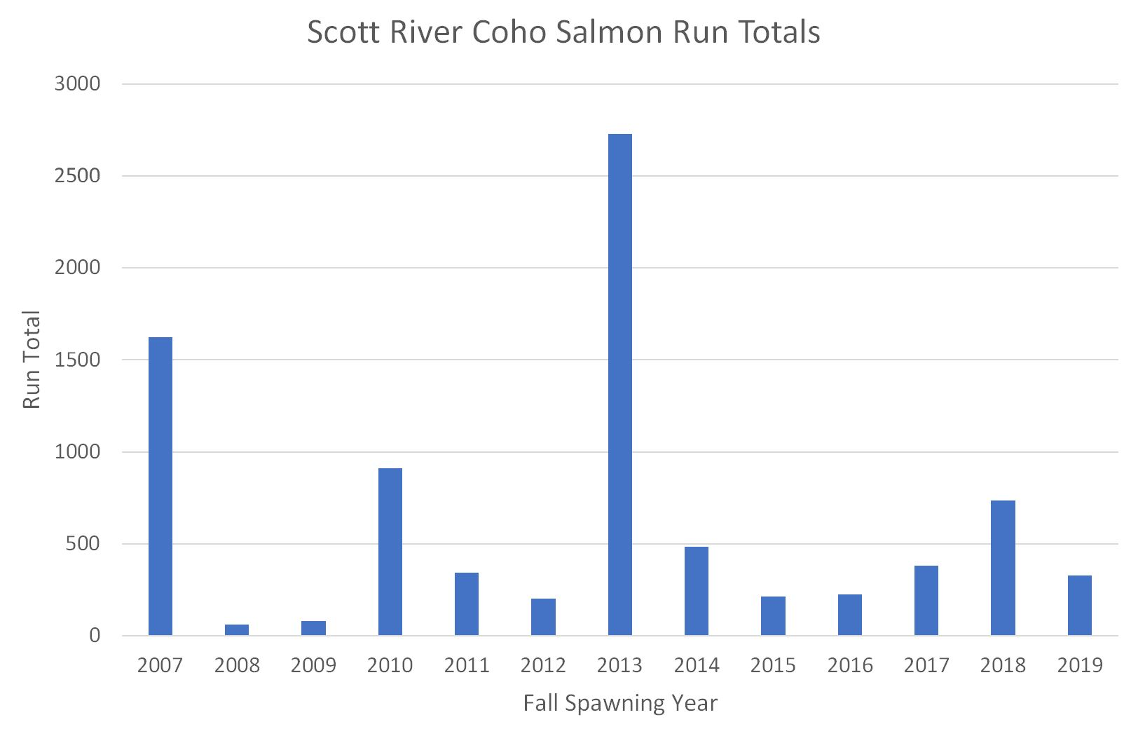 Figure 1. Escapement of adult Coho salmon to the Scott River from 2007 to 2019. Data source: CDFW, Yreka, CA.