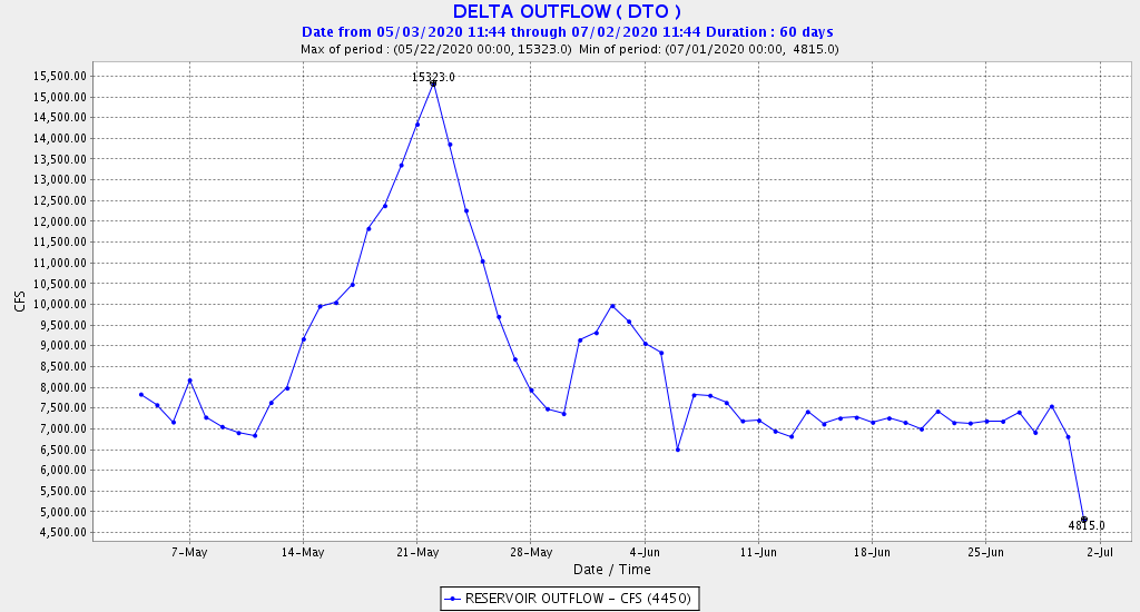 Figure 2.  DWR's calculated Delta outflow in May-June 2020.  Note switch to July standard of 5000 cfs