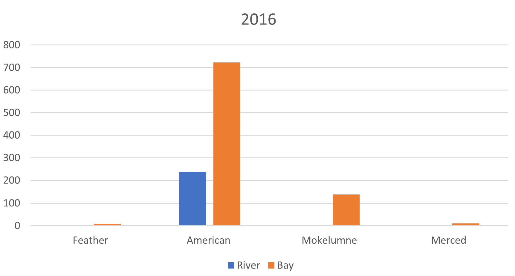 Figure 8.  Returns of American River origin adult hatchery fall-run to four state hatcheries from 2016 drier year releases to river and Bay.  Data source: https://www.rmpc.org
