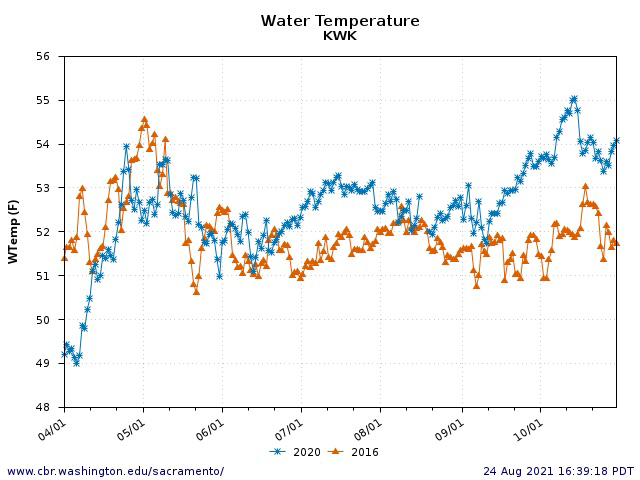 Figure 5. Water temperature below Keswick Dam April-October 2016 and 2020. Note target safe water temperature for salmon spawning and egg incubation is 53ºF.